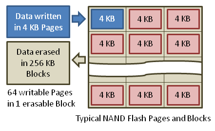 NAND Flash memory writes data in 4 KB pages and erases data in 256 KB blocks