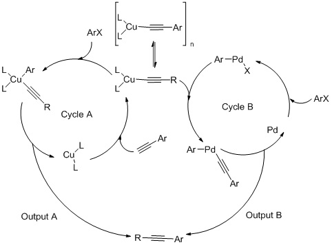cycle of copper reactions The reaction of magnesium with copper the position of iron in the reactivity series microscale extraction of copper exothermic metal displacement reactions.