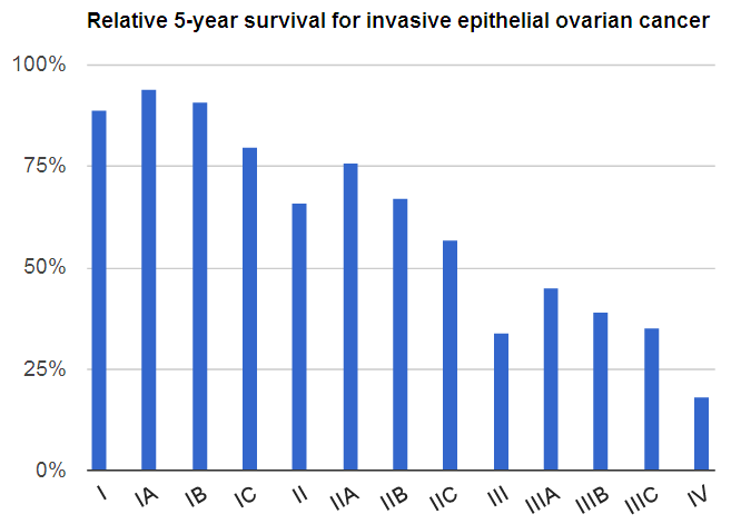 Relative survival of ovarian cancer by stage