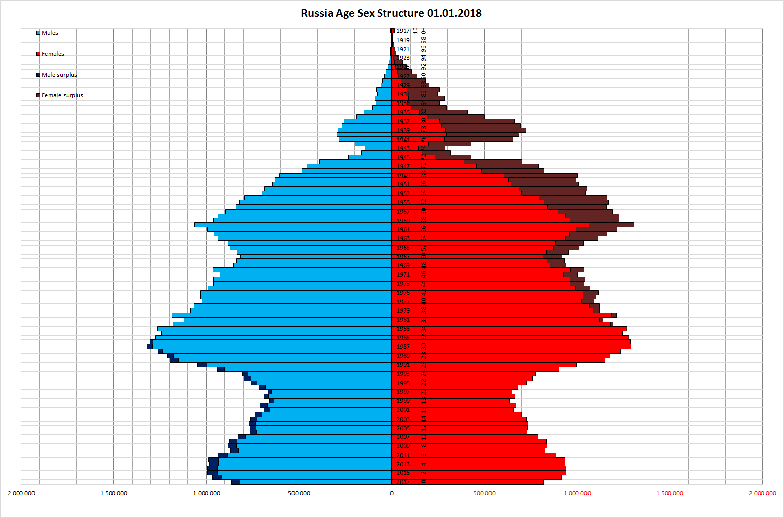 age composition of population