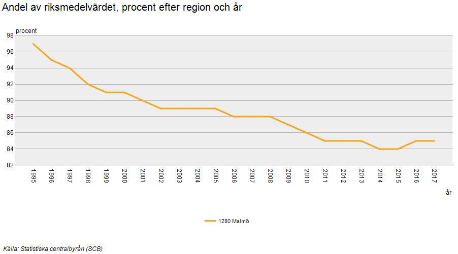 SCB Malmö kommune skattekraft per indbygger som andel af rigsgennemsnittet 1995-2016
