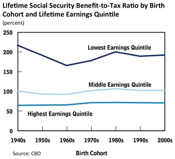 an analysis of the benefits of social security in the united states Because social security tax receipts and interest exceed payments, the program also reduces the size of the annual federal budget deficit commonly reported in the media retirees and others who receive social security benefits have become an important bloc of voters in the united states.