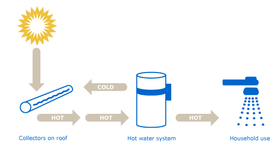 File Solar Hot Water Diagram Png Wikimedia Commons