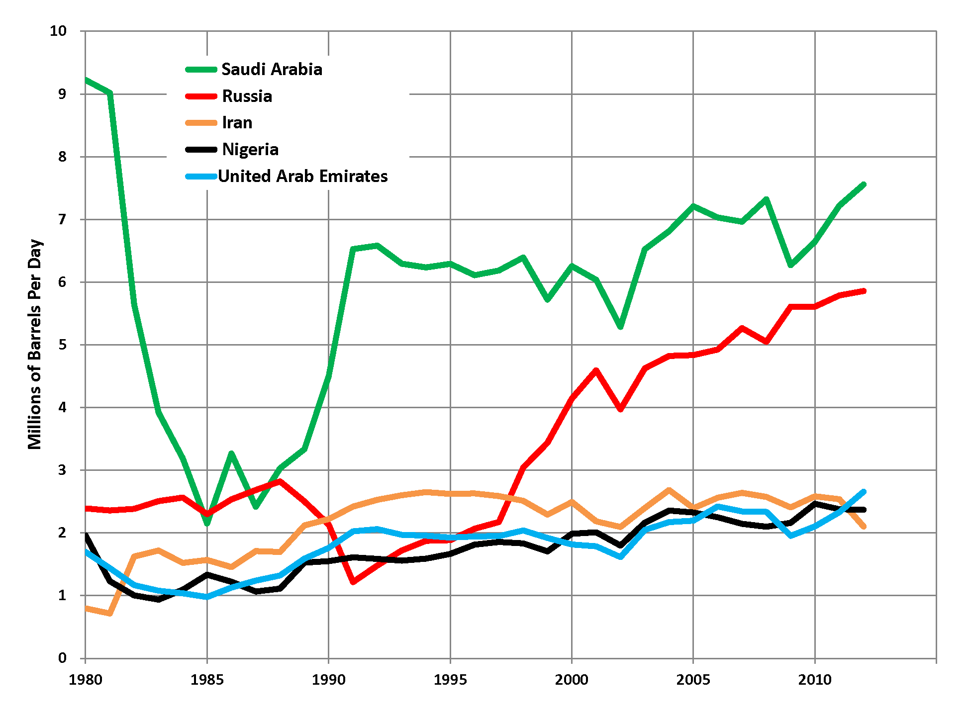 List Of Countries By Oil Exports Wikiwand