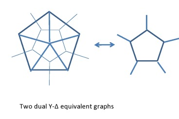 Y-Delta equivalent graphs