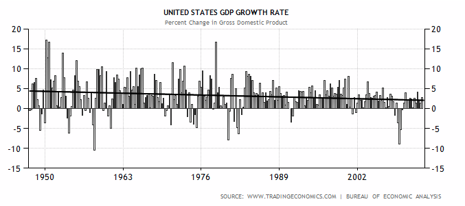 U.S. GDP Growth Rate Over Time