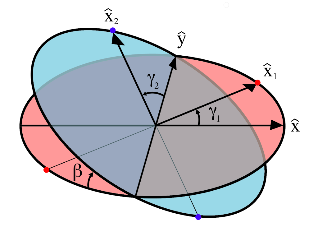 Diagram of variables for the universal joint. Axle 1 is perpendicular to the red plane and axle 2 is perpendicular to the blue plane at all times. These planes are at an angle β with respect to each other. The angular displacement (rotational position) of each axle is given by \gamma_1 and \gamma_2 respectively, which are the angles of the unit vectors \hat{x}_1 and \hat{x}_2 with respect to their initial positions along the x and y axes. The \hat{x}_1 and \hat{x}_2 vectors are fixed by the gimbal connecting the two axles and so are constrained to remain perpendicular to each other at all times.