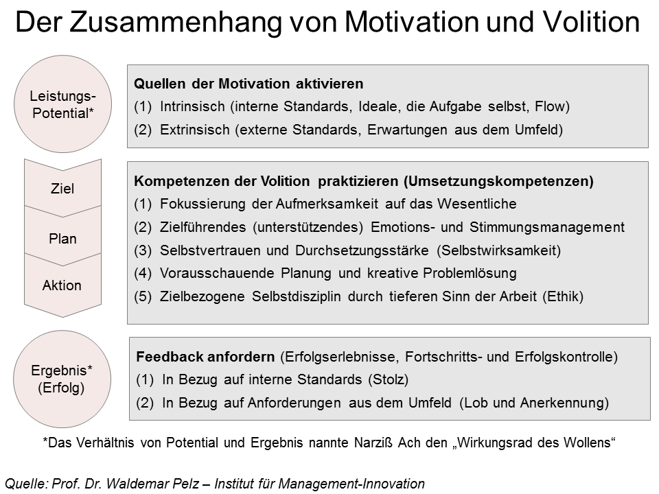 File Volition Motivation Png Wikimedia Commons
