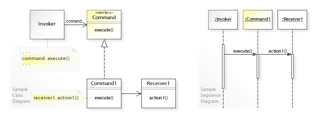 a sample uml class and sequence diagram for the command design pattern