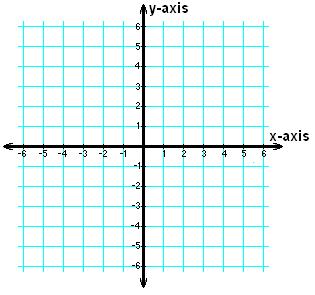 File:2D Cartesian Coordinates.PNG