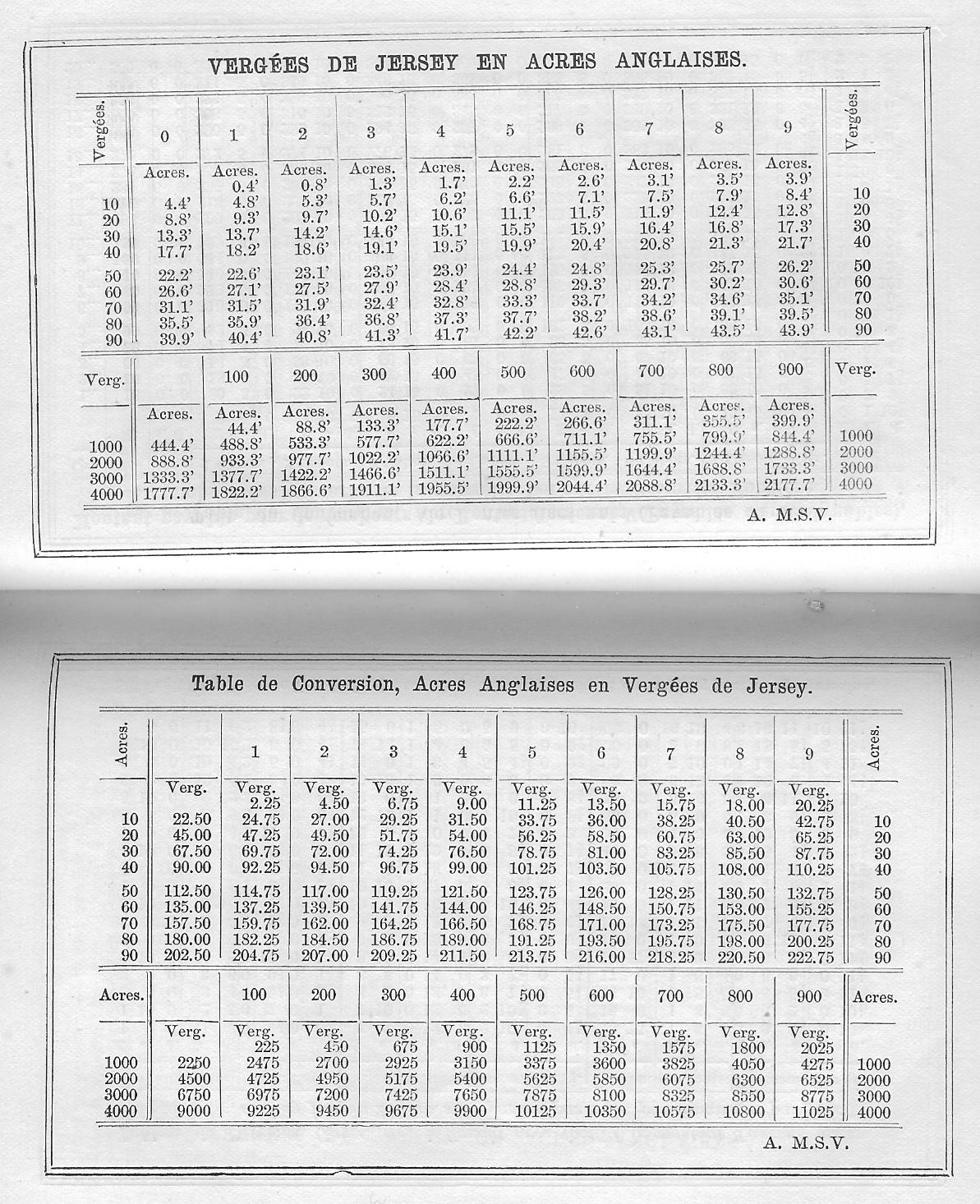 Conversions table diabetes inc - Conversion table for area measurement ...