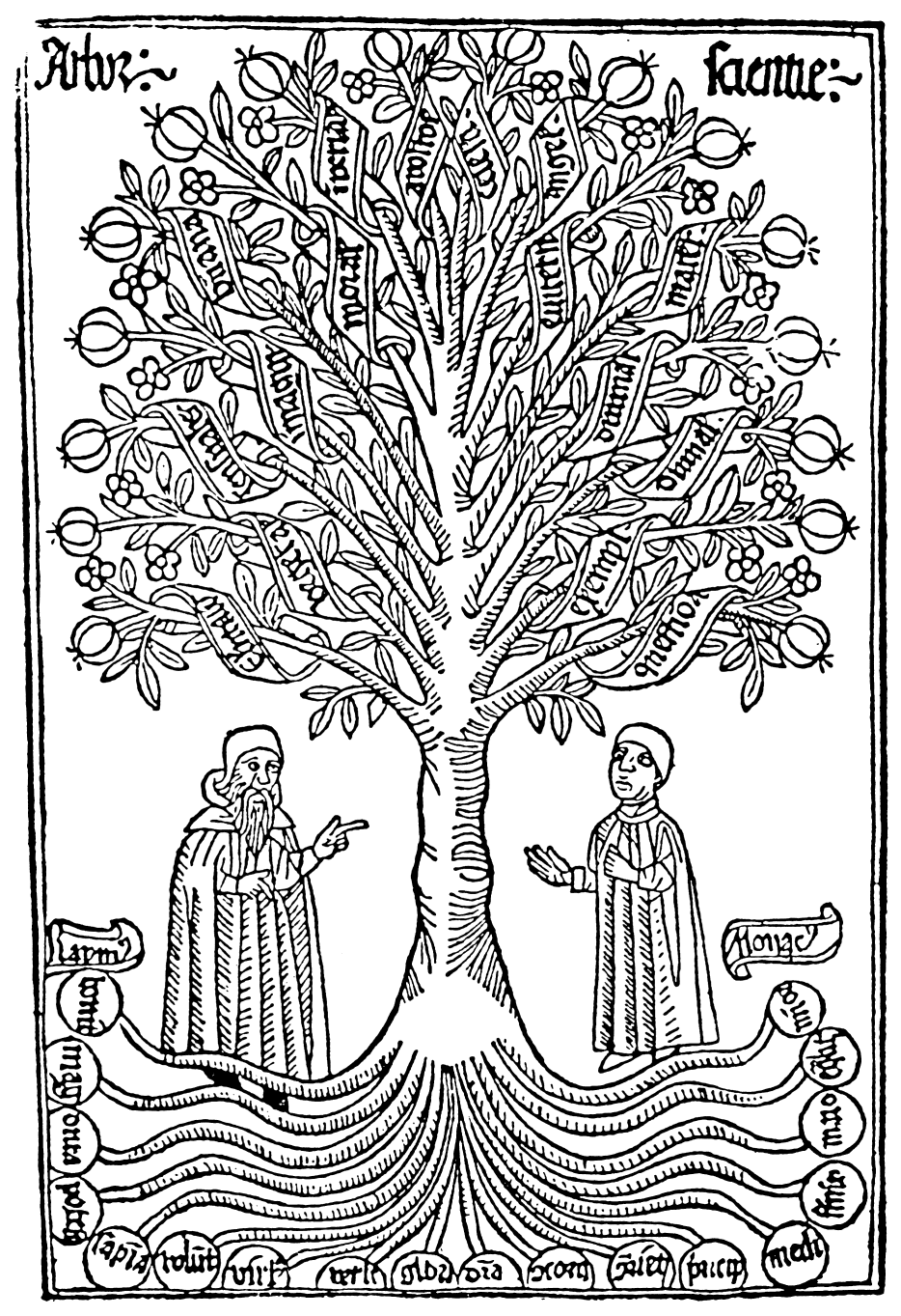 Tree Of Science Ramon Llull Wikiwand