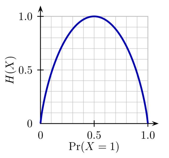 Εντροπία:  εσωτερική τάση ενός συστήματος να τροποποιήσει την διαμέριση των ενεργειακών καταστάσεων των σωματιδίων που το αποτελούν. Binary_entropy_plot