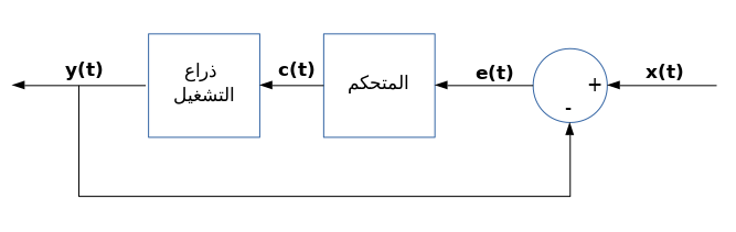 Block Diagram in Arabic.png