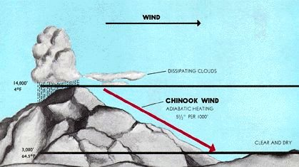 Adiabatic warming of downward moving air produces the warm Chinook wind