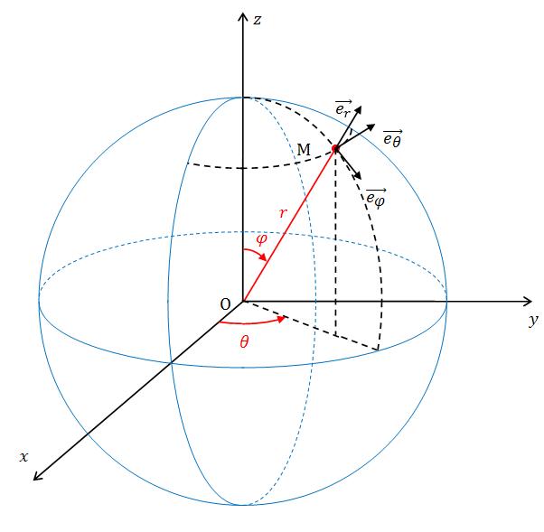 les coordonnees spheriques