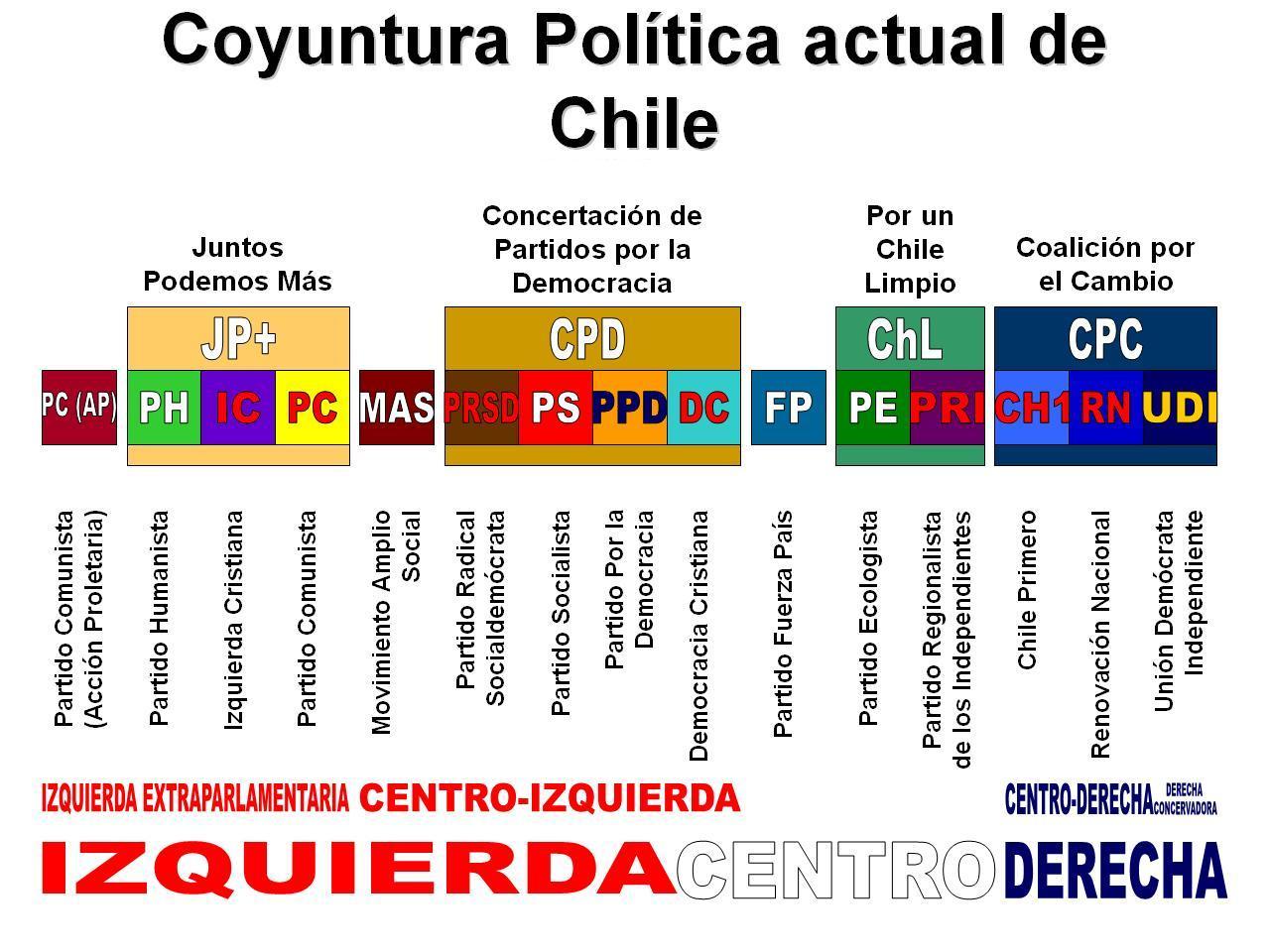 File:Coyuntura politica de Chile Junio 2009.JPG - Wikimedia Commons