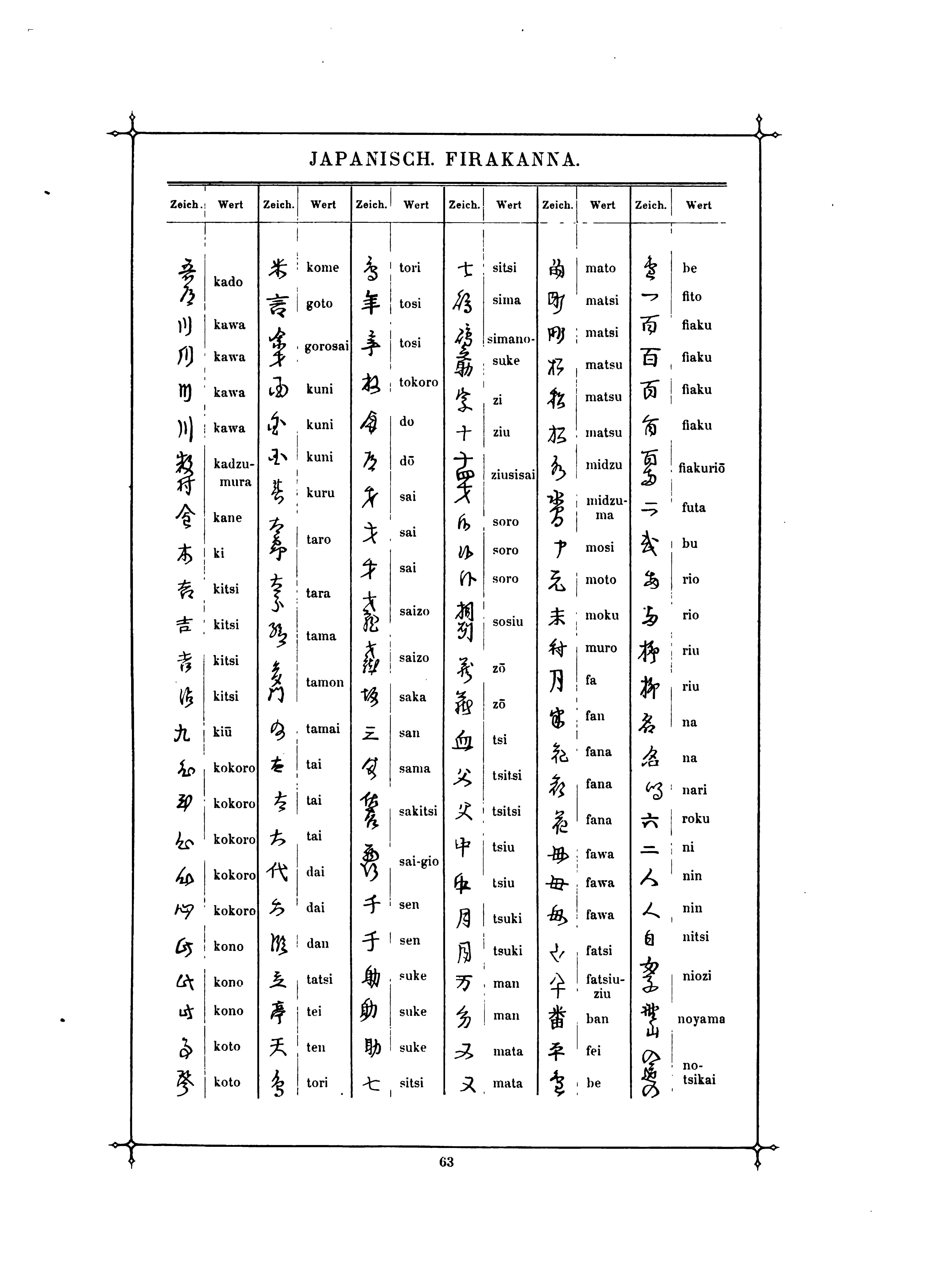 Hiragana Charts: Das Buch der Schrift (Faulmann) 078.jpg - Wikimedia Commons,Chart