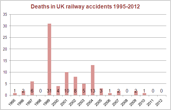 Deaths in UK railway accidents 1995-2012. Includes all accidents listed below. There were significant accidents in 1999 (Ladbroke Grove) and 2001 (Great Heck).