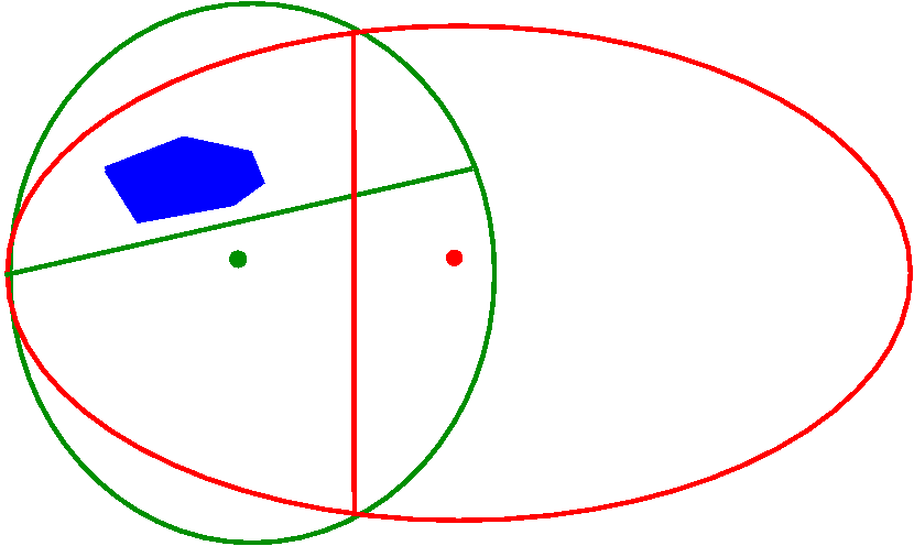 Ellipsoidmethode – Wikipedia