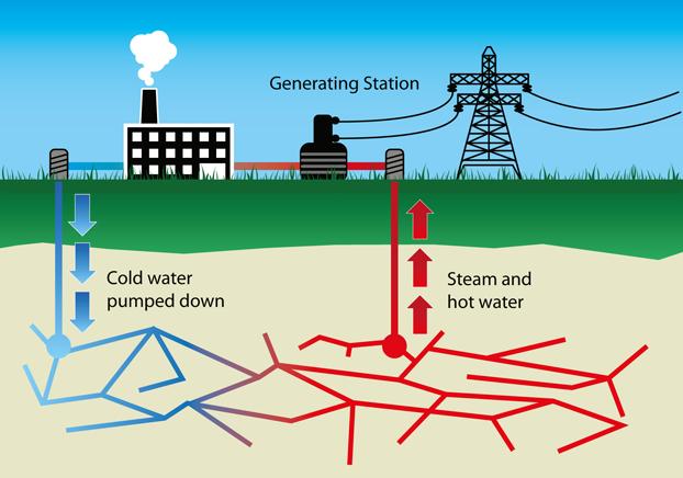 Картинки по запросу Geothermal energy