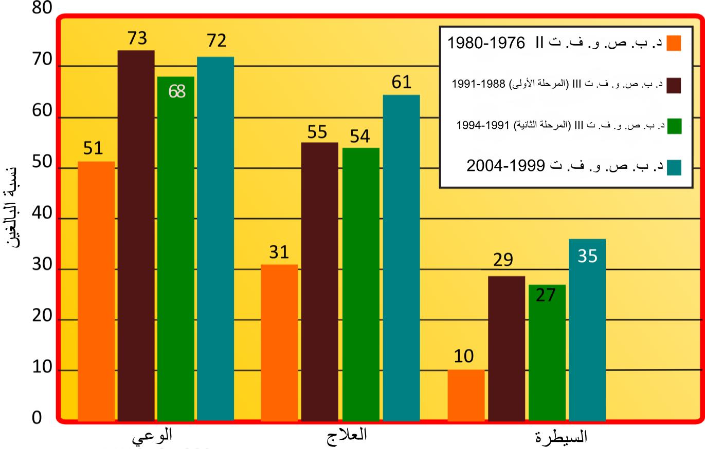 cc84852f4 رسم بياني يوضح انتشار الوعي حول ضغط الدم المرتفع وعلاجه والسيطرة عليه  ومقارنته في الدراسات الأربع لاستقصاء الصحة الوطنية وفحص التغذية