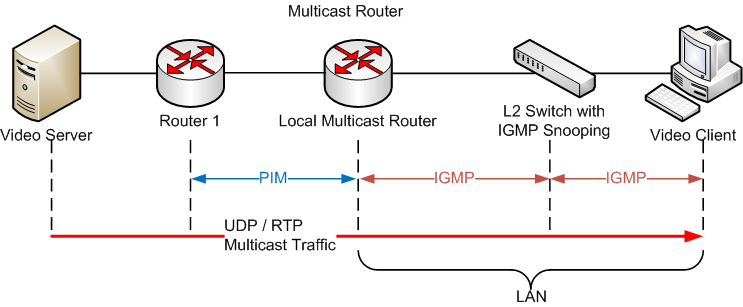 Protocol Independent Multicast - Wikipedia