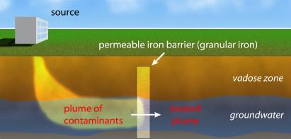 Permeable Reactive Barrier Wikipedia