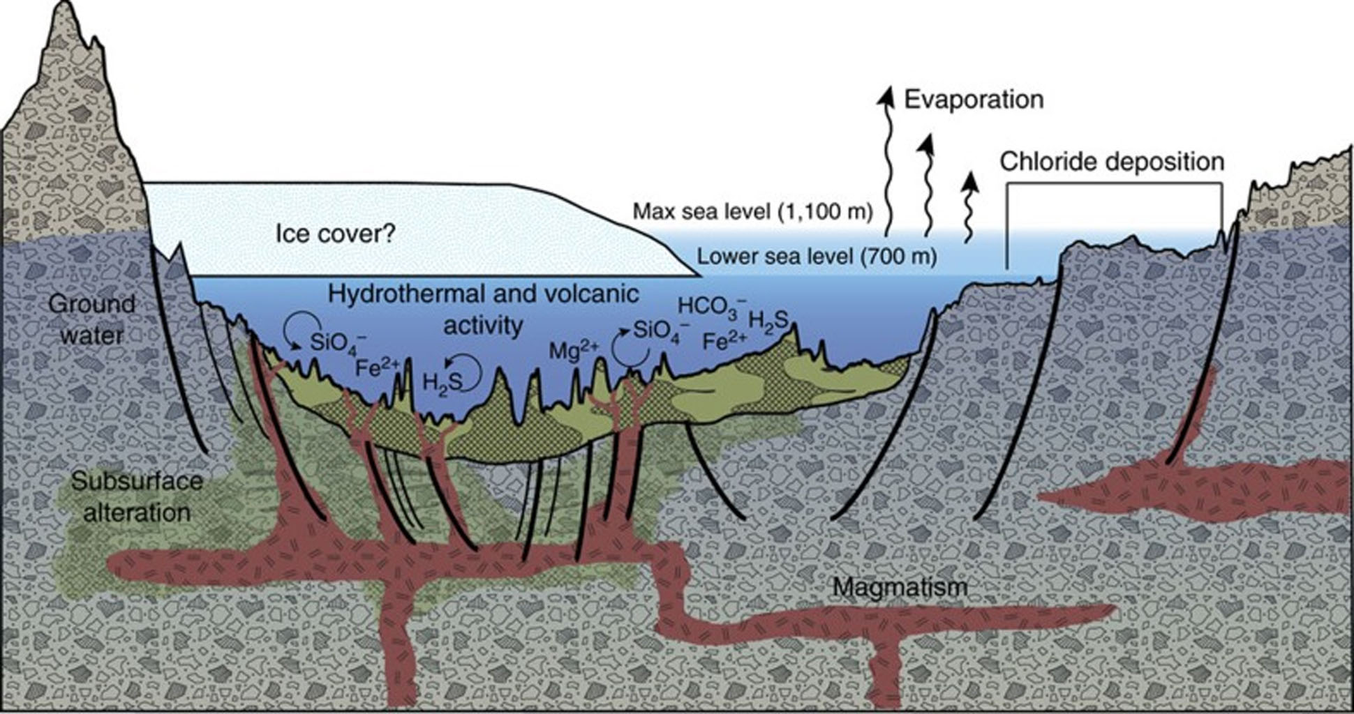 Diagram showing how volcanic activity may have caused deposition of minerals on floor of Eridania Sea. Chlorides were deposited along the shoreline by evaporation.