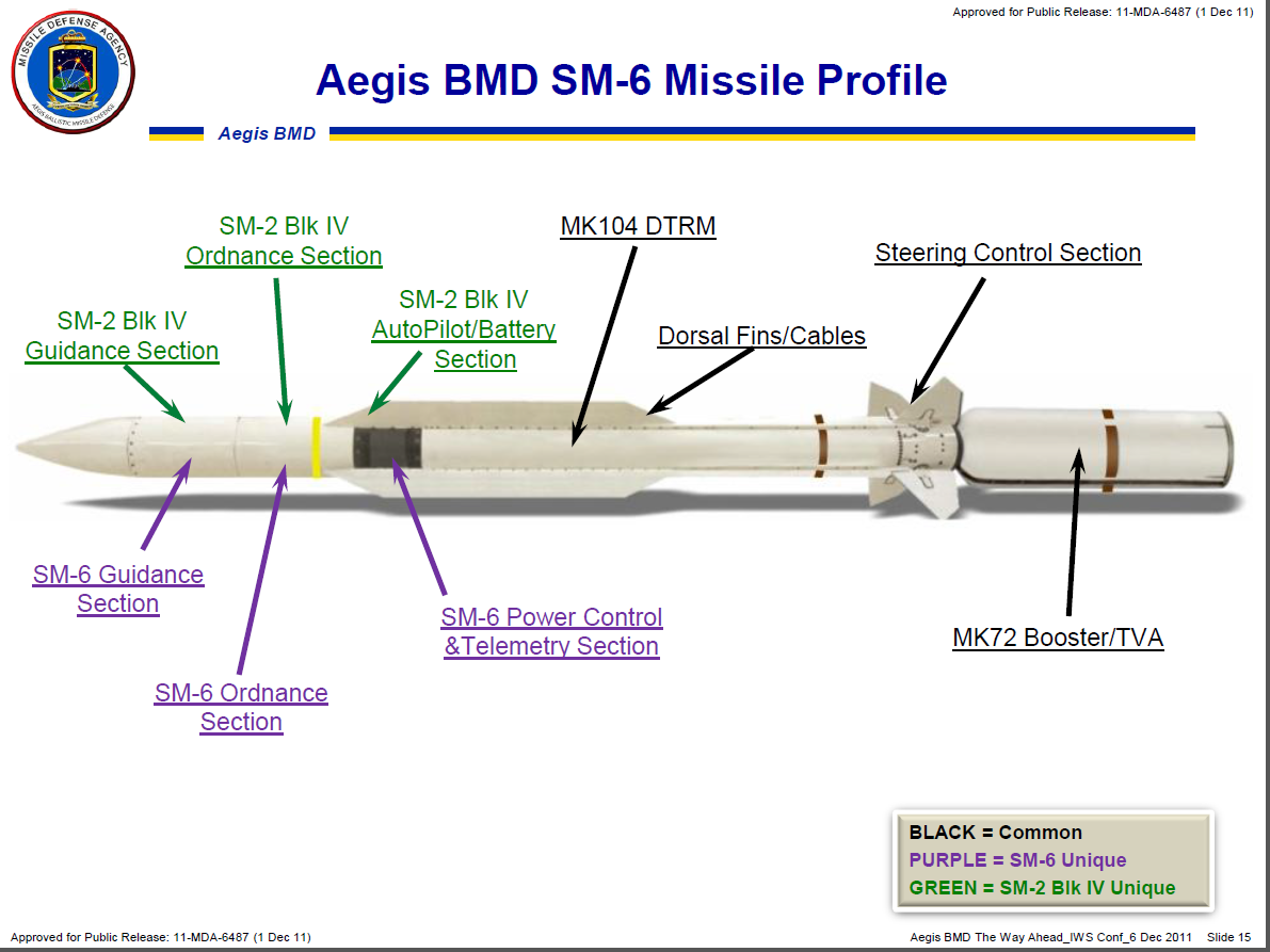 https://upload.wikimedia.org/wikipedia/commons/c/c9/SM-6_Missile_Profile.png