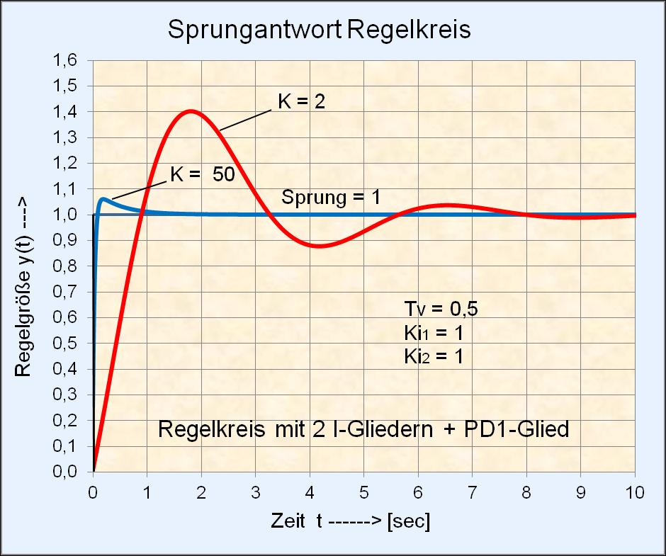 File:Sprungantwort Regelkreis mit 2 I-Gliedern + PD1-Glied.png ...