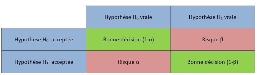 File:Tableau hypothèses png - Wikimedia Commons