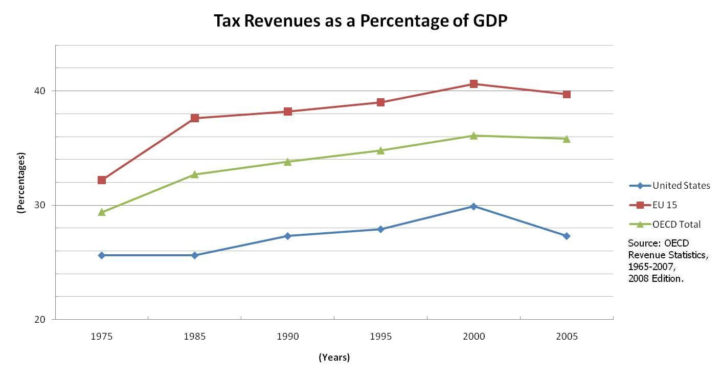 Federal Income Tax Chart 2015: U.S.-Tax-Revenues-As-GDP-Percentage-(75-05).JPG - Wikimedia ,Chart