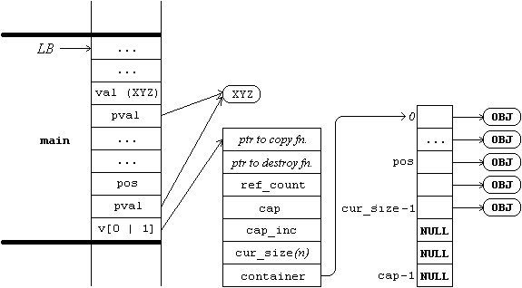 Partial memory layout before Vector_InsertAt is called
