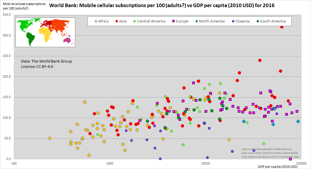 World Bank gdp per capita vs mobile cellular subscriptions Data: The World Bank Group CC-BY-4.0