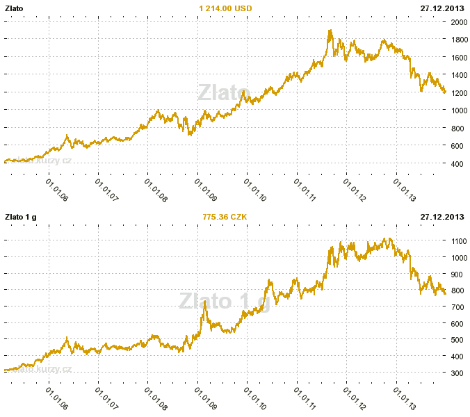 Kurz Usd Czk FOREX Trading