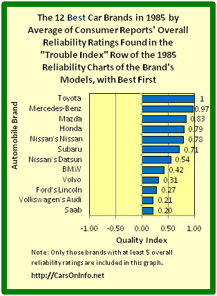 Car Brand Reliability Rankings Uk