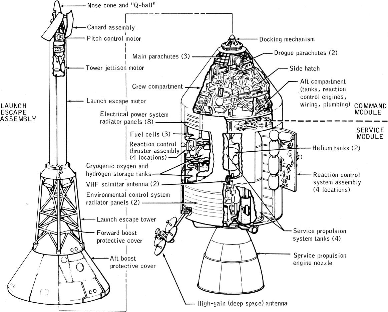 comparison of the apollo module to the orion module