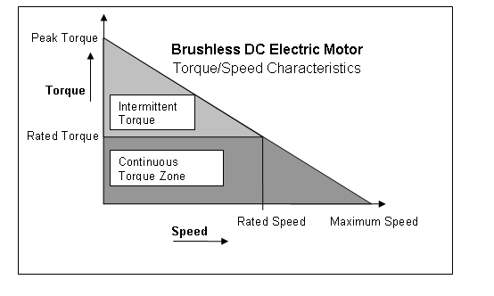File brushless dc electric motor torque speed for Electric motor torque calculator