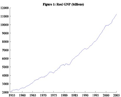 Economic activity in the United States, 1954–2005