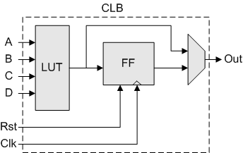 file clb block diagram png wikimedia commons rh commons wikimedia org