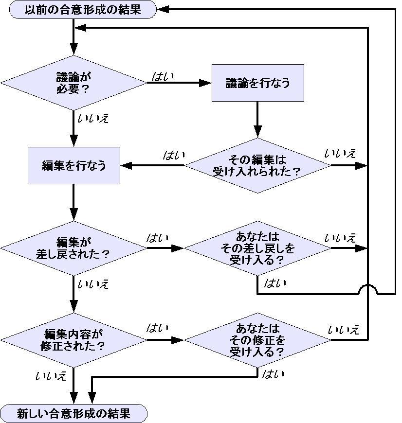 Ca Flow Chart: Consensus flowchart ja.jpg - Wikimedia Commons,Chart