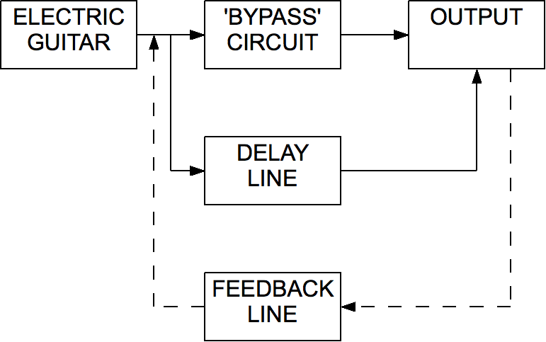 file delay line block diagram png wikimedia commons rh commons wikimedia org block diagram of delay line canceller block diagram of delay line canceller