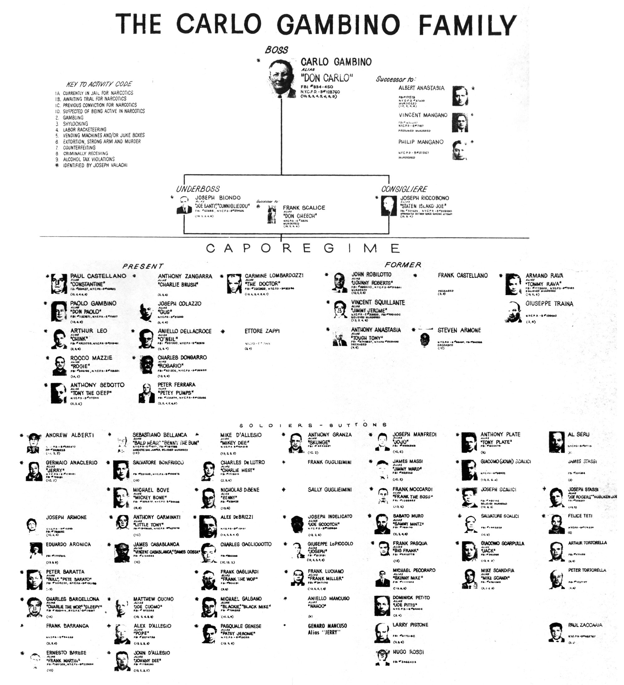 Tax Chart 2015: Descendants of Gambino Crime Family 2014-07-15 20-23.jpg ,Chart