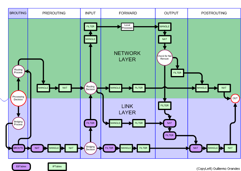 Diagrama linux netfilter iptables.png