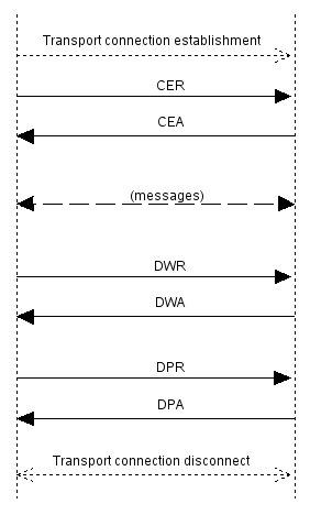 Diameter message flow.png