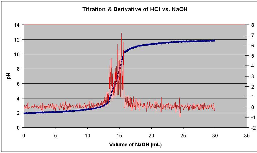 Image of a titration curve for HCl and NaOH> <p><font size=