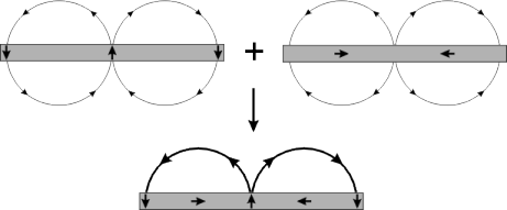 Cancellation of magnetic components resulting in a one-sided flux