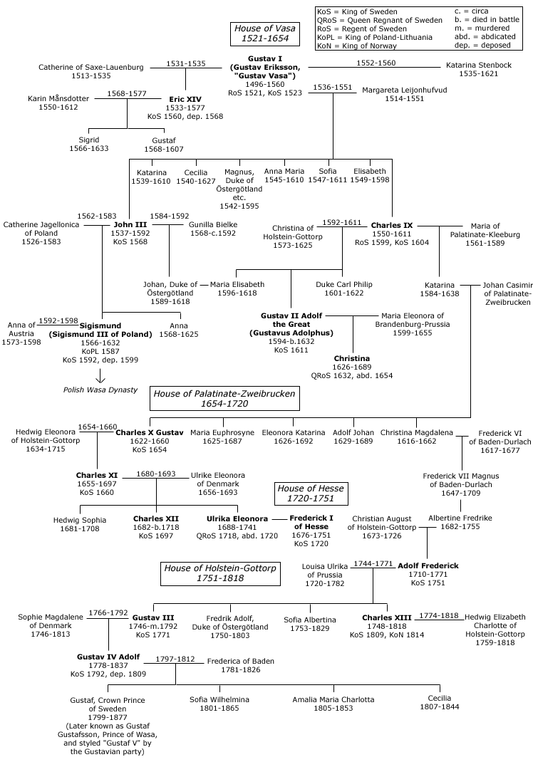 house of vasa family tree edit