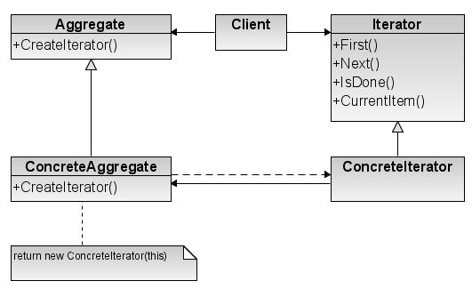 Repository Design Pattern C Example